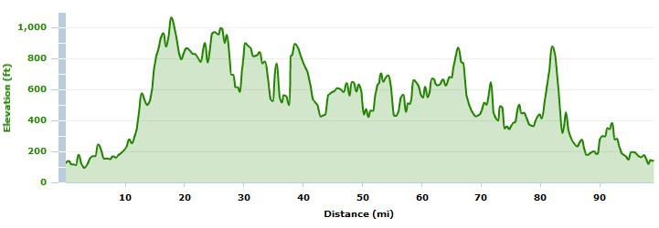 Ur.100_Elevation Profile